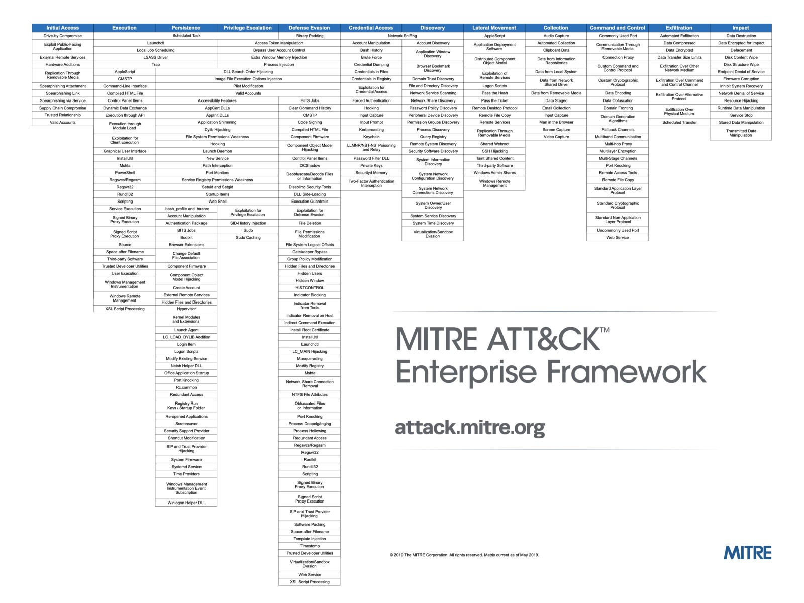 MITRE-ATTCK-Enterprise-Framework